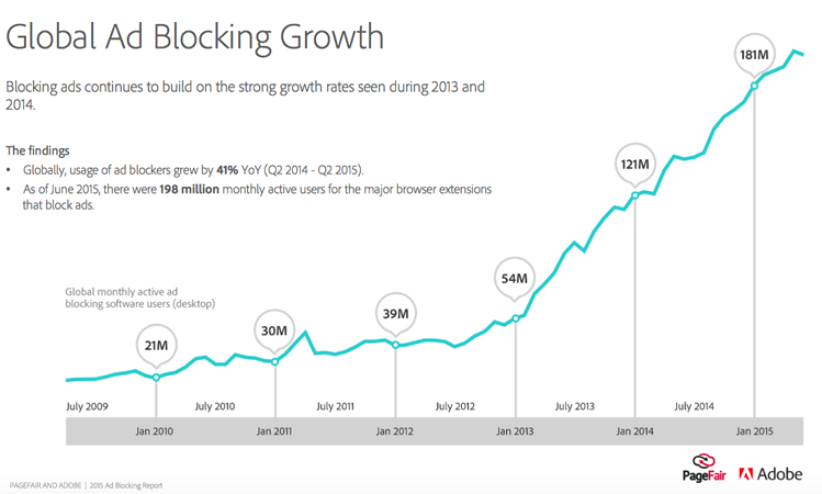 ad-blockers-adoption-growth-chart